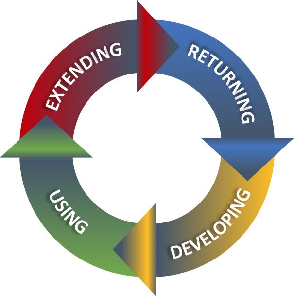 Vier Prozesselemente der translate5-Softwareentwicklung