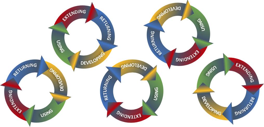 Kontinuierlicher Zyklus von Entwicklung und Verbesserung